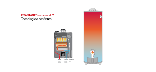 Come si produce l'acqua calda?
